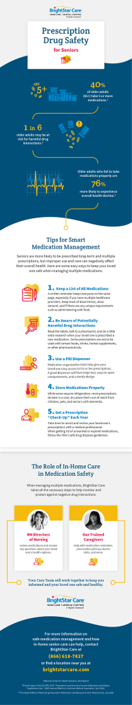 PrescriptionMeds_Infographic_
