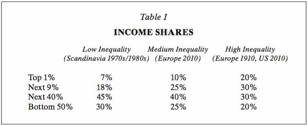 Distribution of Income