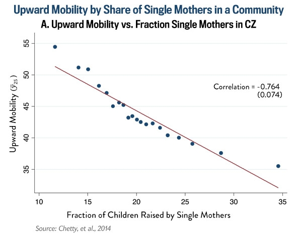 Single Mother's and Poverty