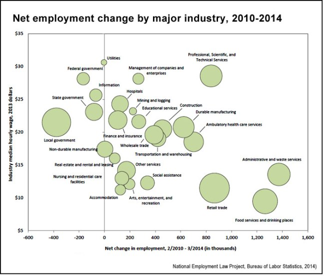 Net-employment-change-by-major-industry-2010-2014-BLS-NELP