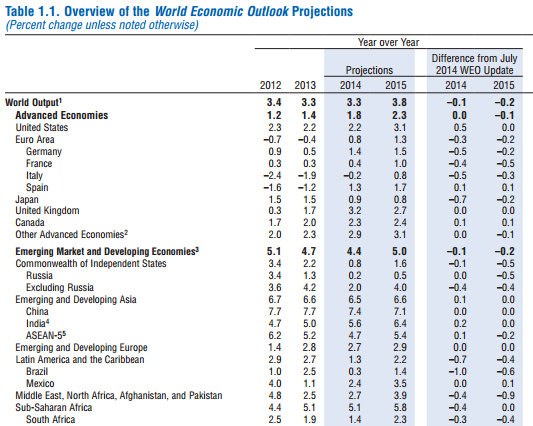 2015 World Economic Outlook