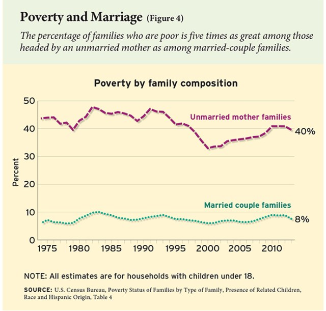 Poverty and Single Moms