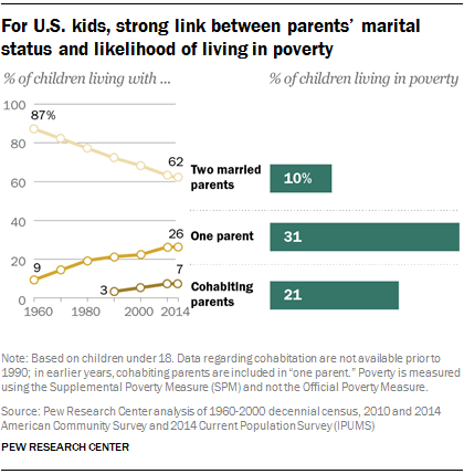 Single Parents and Poverty