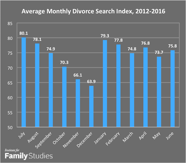 divorce-month-graph