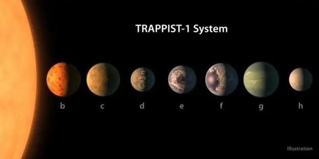 Sistema Trappist - 1.
