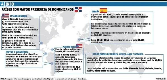 info-dominicanos-paises