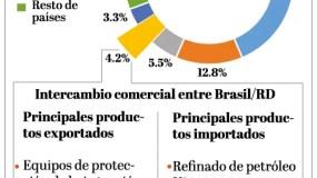 info-exportaciones-brasil-rd