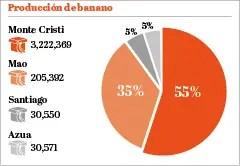 info-produccion-banano
