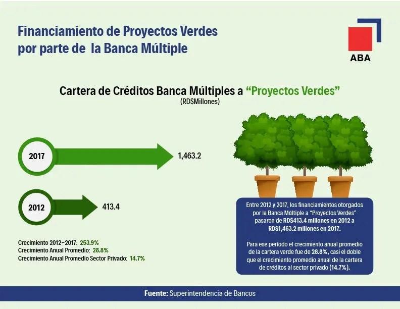créditos -verdes