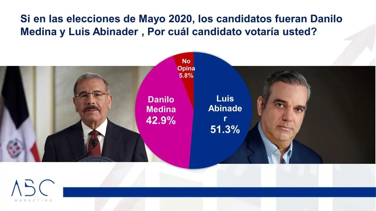 Luis Abinader ganaría en primera vuelta en elecciones de 2020, según encuesta ABC Marketing