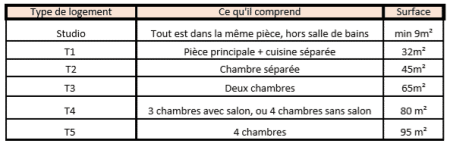 t1 t2 t3 t4 definition surface taille