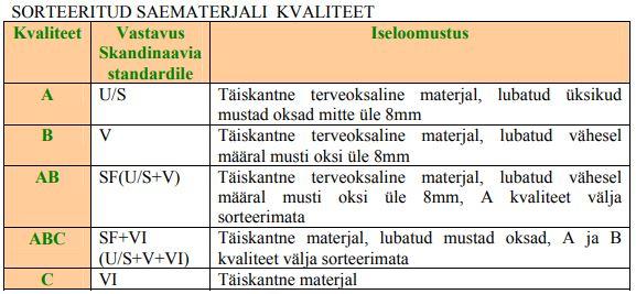Sorteeritud saematerjali kvaliteeditingimused