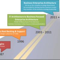 Pengenalan Enterprise Architecture Framework