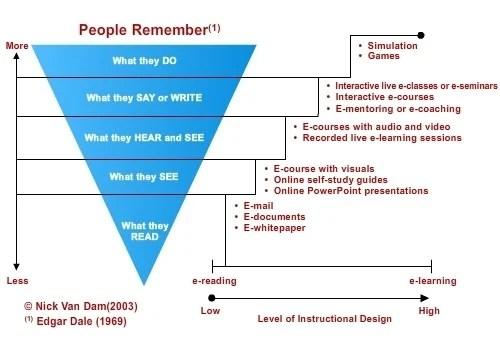 EI Design Gamification