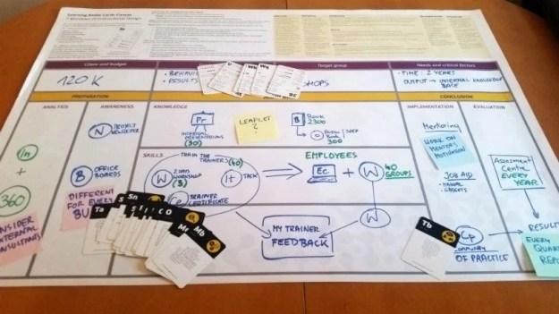 lbc canvas instructional design thinking framework - elearning industry