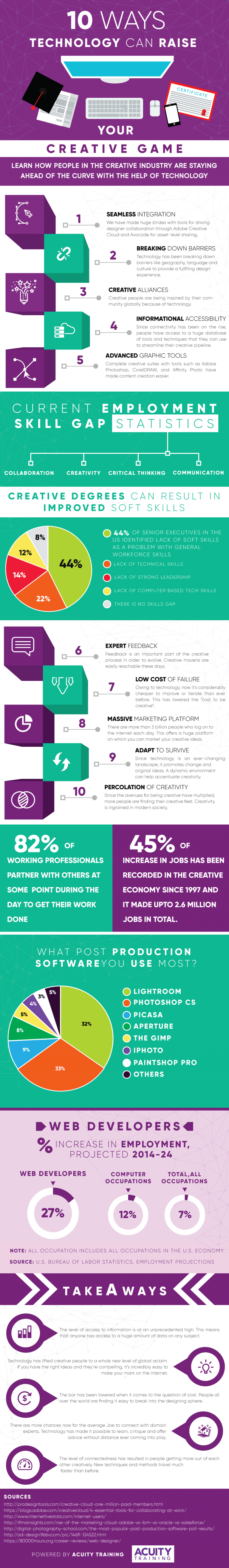 10 Ways Technology Can Raise Your Creative Game Infographic
