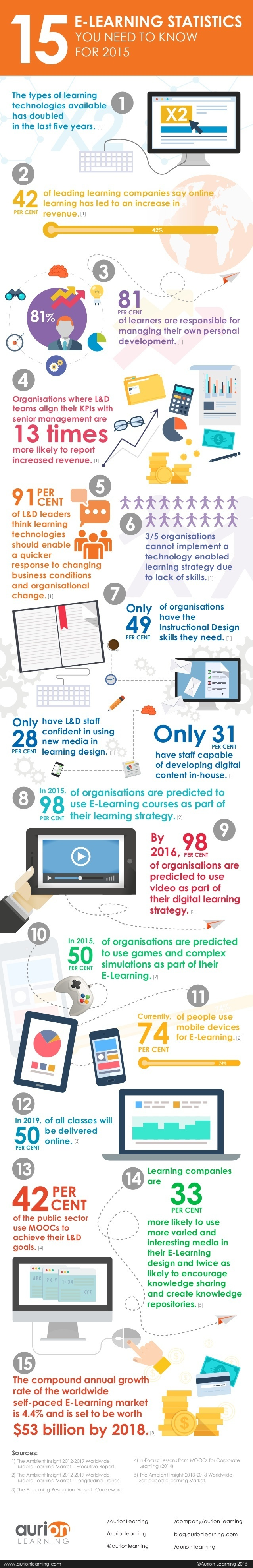 15 eLearning Statistics You Need to Know for 2015 Infographic
