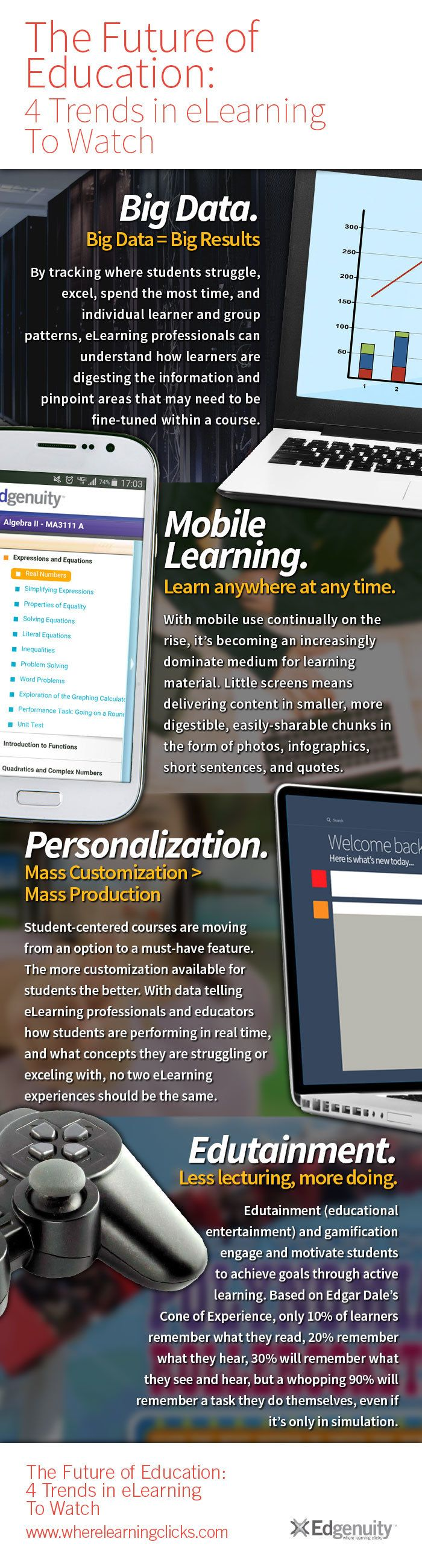 4 eLearning Trends To Watch Infographic