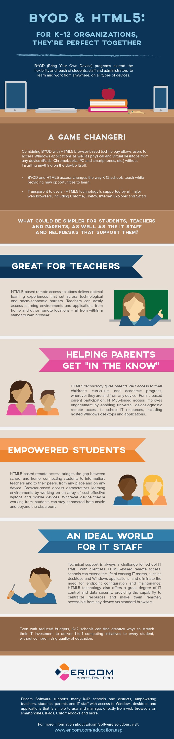 BYOD & HTML5 For K–12 Infographic