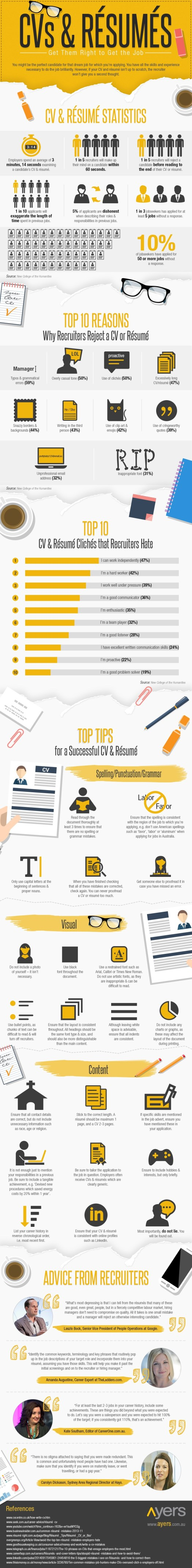 CVs & Resumes: Get Them Right to Get the Job Infographic