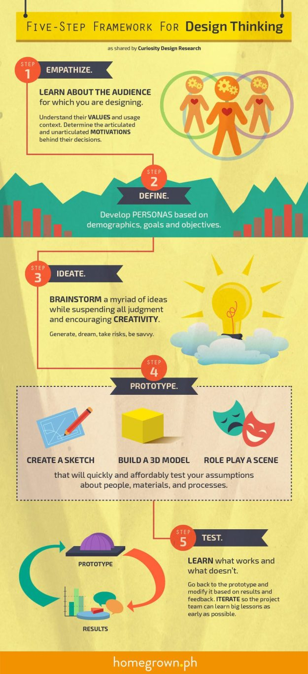 five step framework for design thinking infographic - e-learning