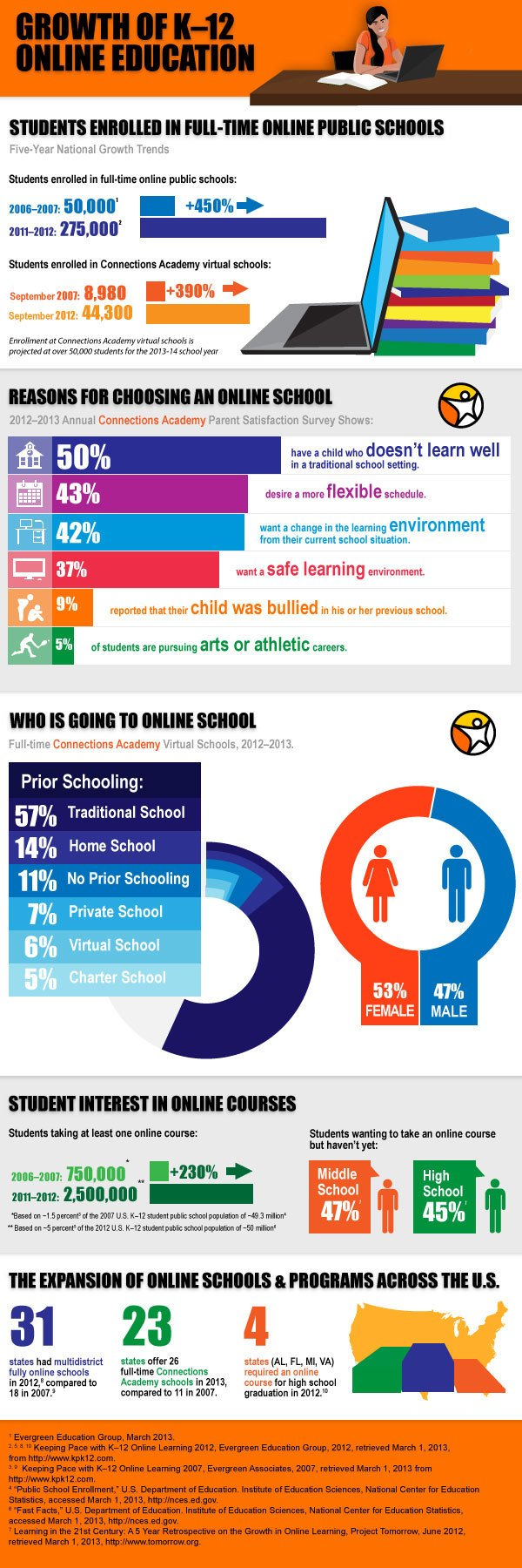 Growth-of-K-12-Online-Education-Infographic