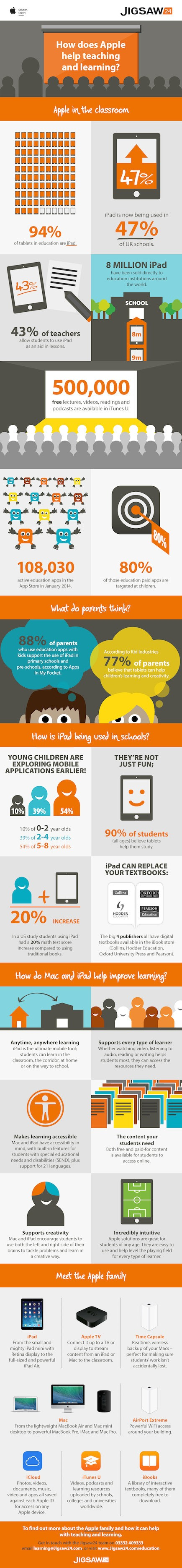 How-Does-Apple-Help-Teaching-and-Learning-Infographic