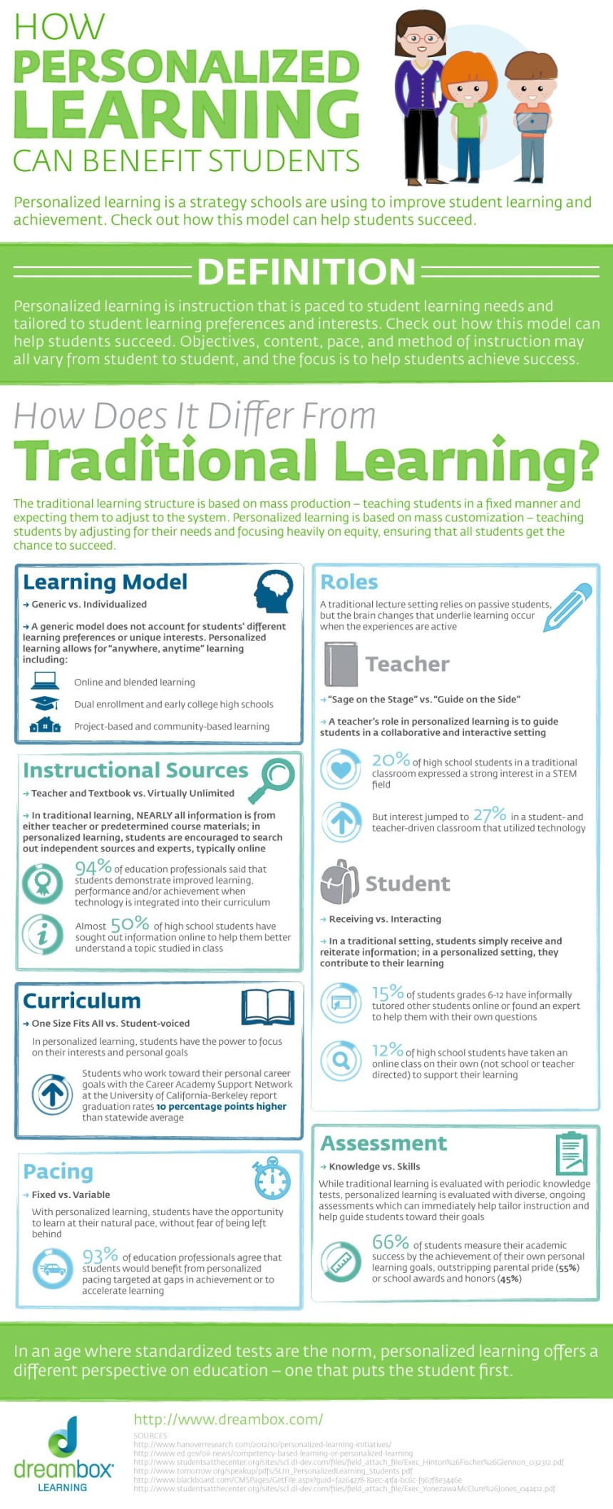 How-Personalized-Learning-Can-Benefit-Students-Infographic