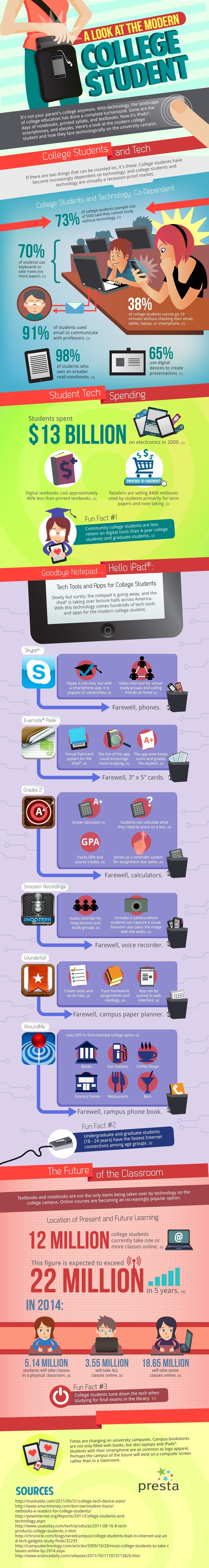The Modern College Student Infographic