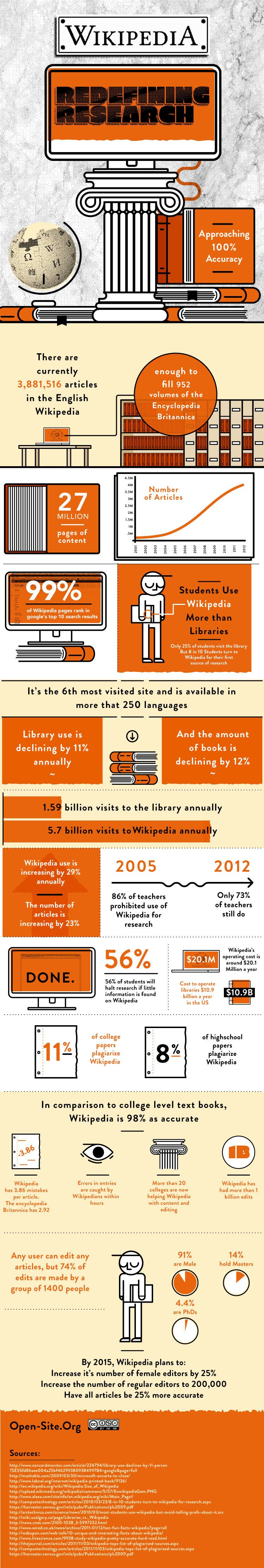 How-Wikipedia-is-Redefining-Research-Infographic
