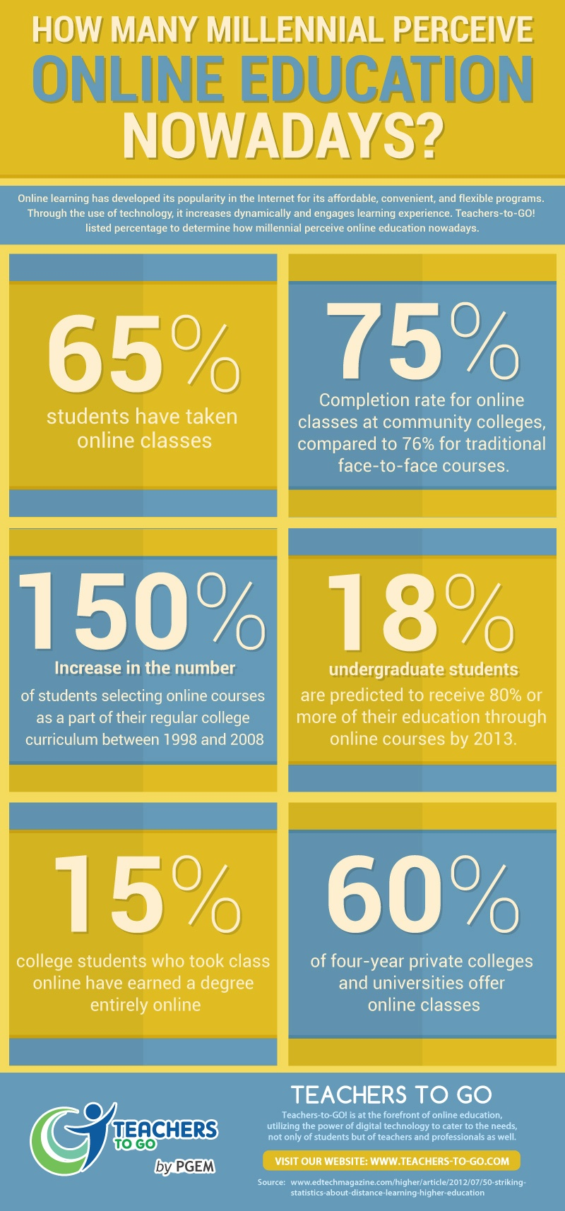 How Many Millennial Perceive Online Education Nowadays Infographic