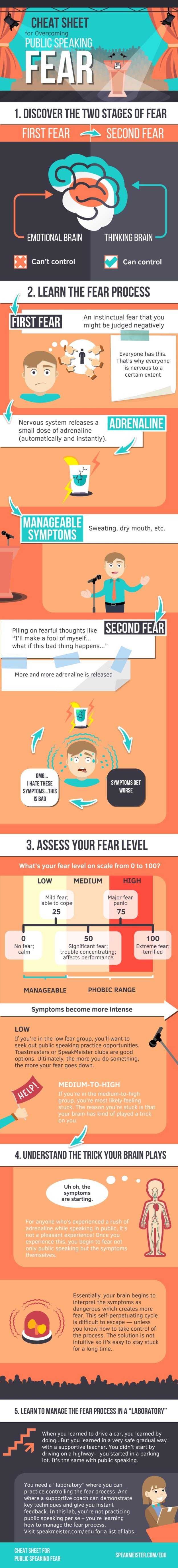 How to Overcome Public Speaking Fear Infographic