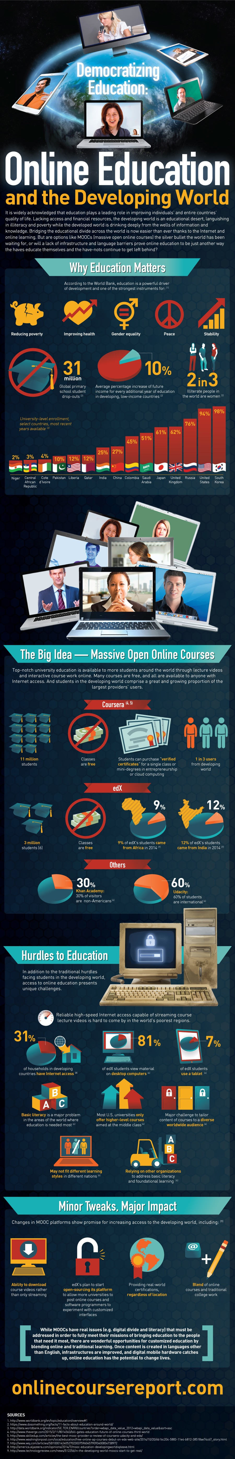 Online Education and the Developing World Infographic