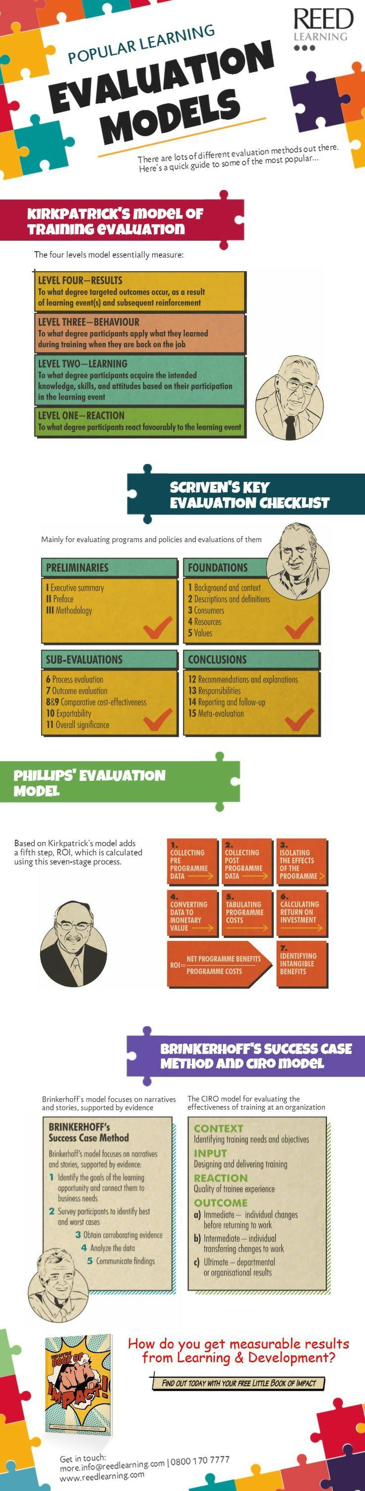 Popular Learning Evaluation Models Infographic