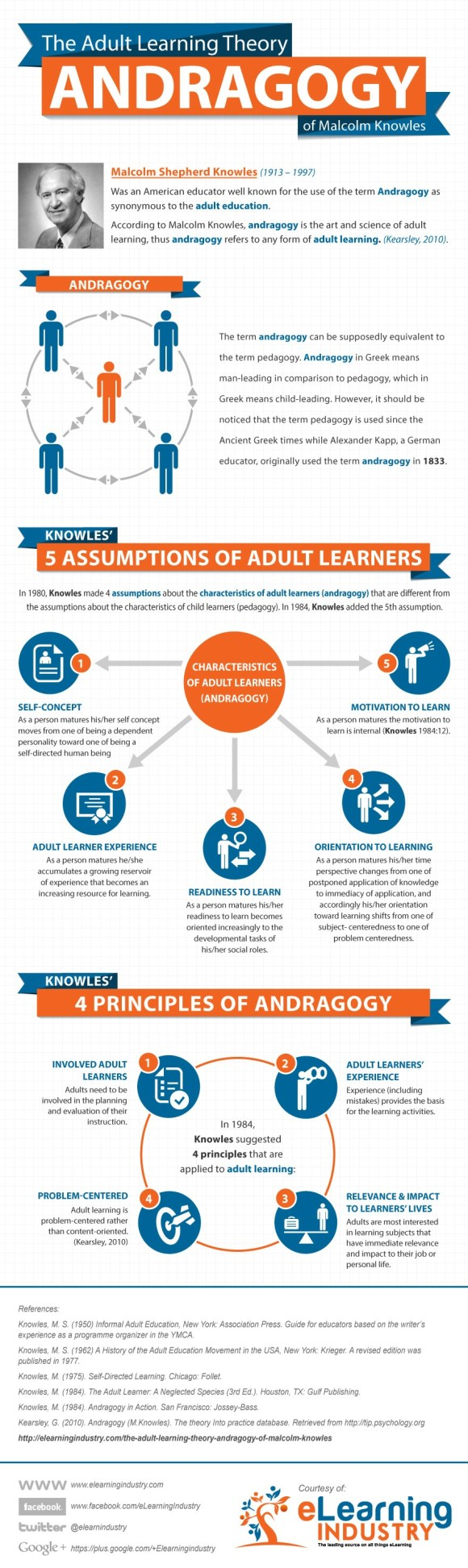 The Adult Learning Theory Infographic