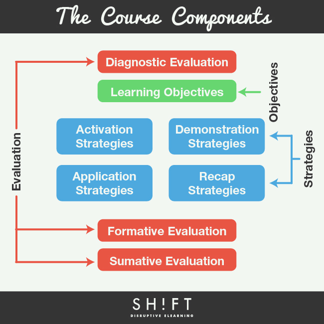 The eLearning Course Components Infographic
