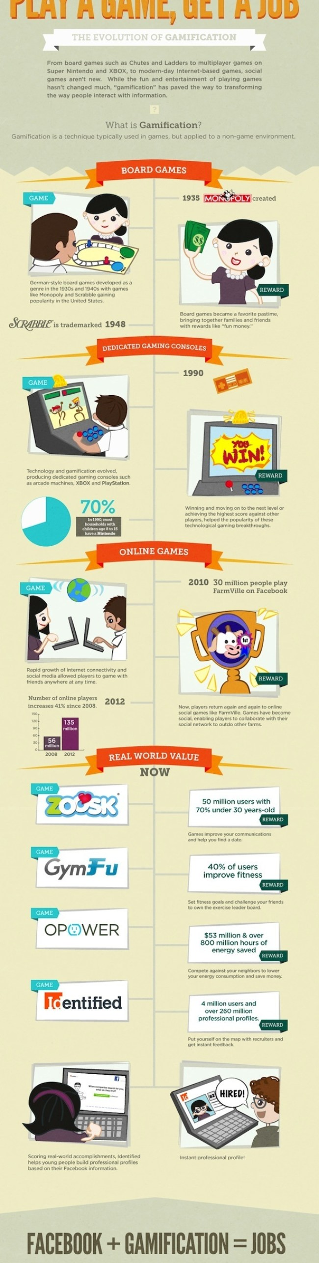 The-Evolution-of-Gamification-Infographic