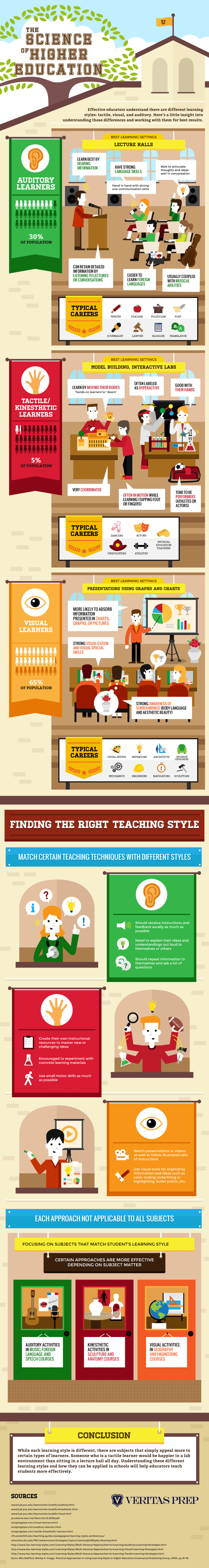 The Science of Higher Education Infographic