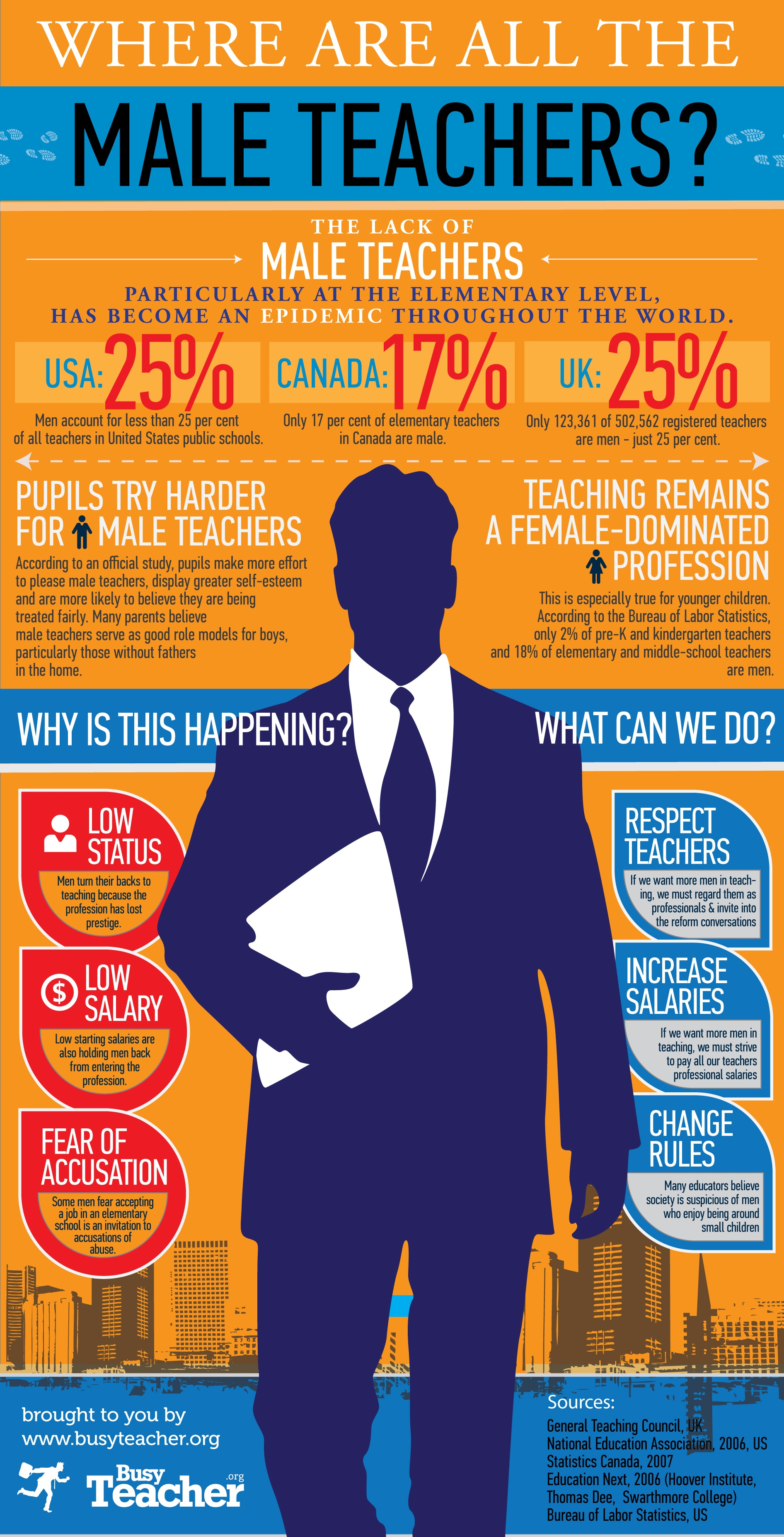 Where Are All The Male Teachers Infographic