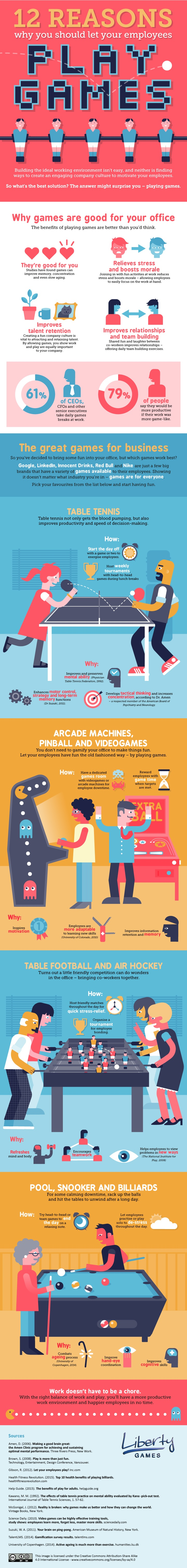 Why You Should Let Your Employees Play Games Infographic