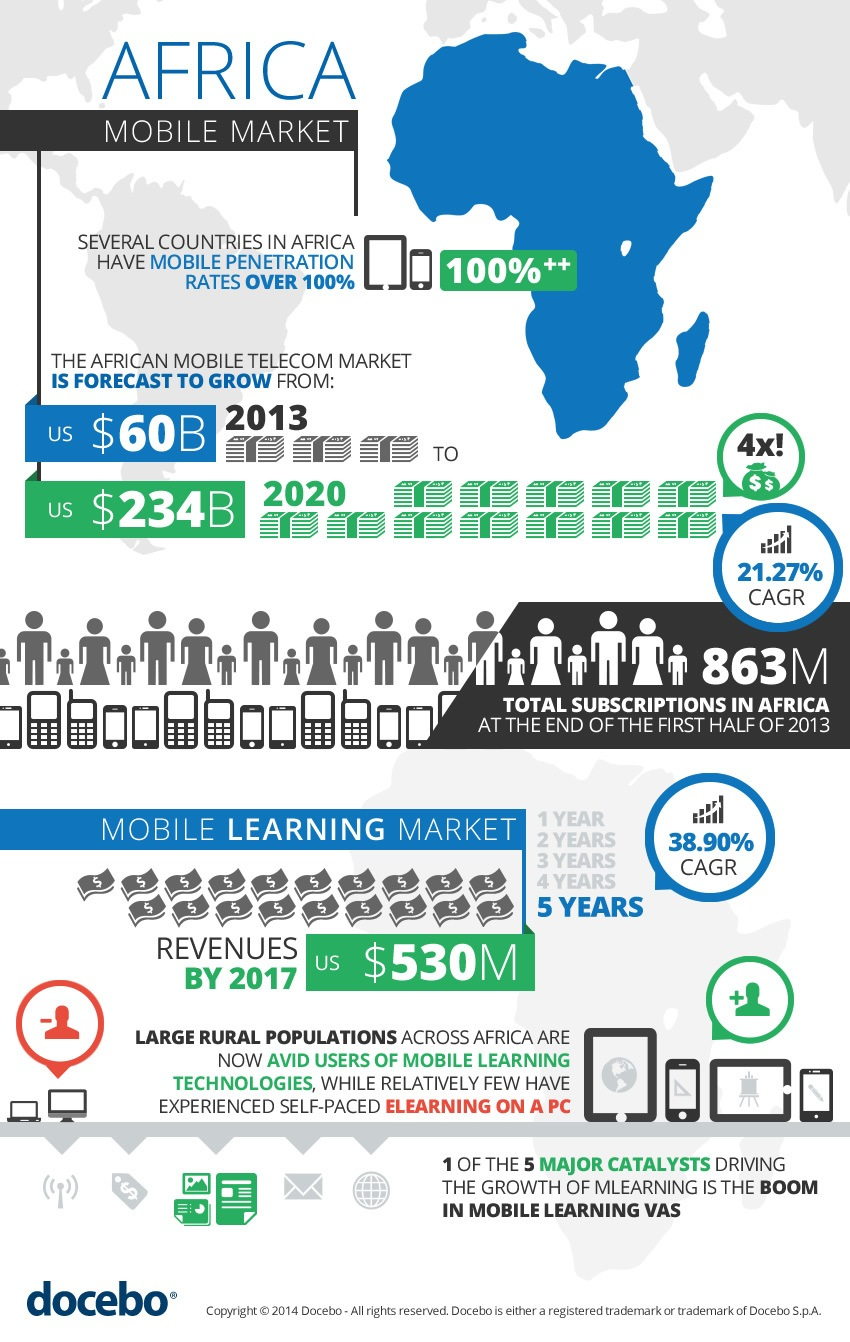 The Africa Mobile Learning Infographic