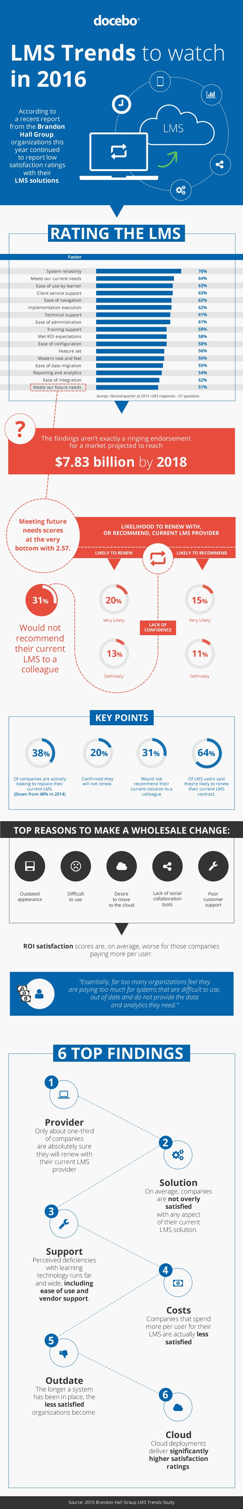 LMS Trends to Watch in 2016 Infographic