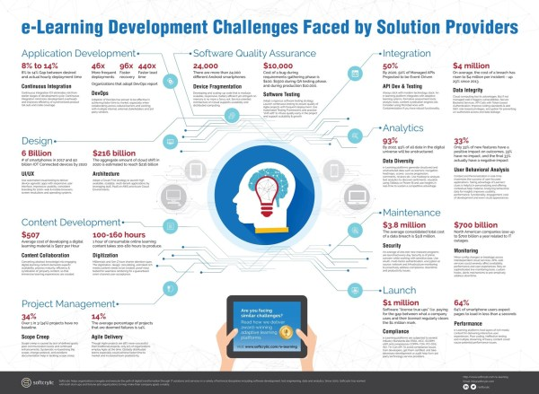 eLearning Development Challenges Faced by Solution