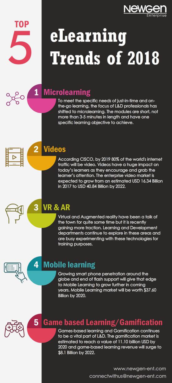 Top 5 eLearning Trends of 2018 Infographic