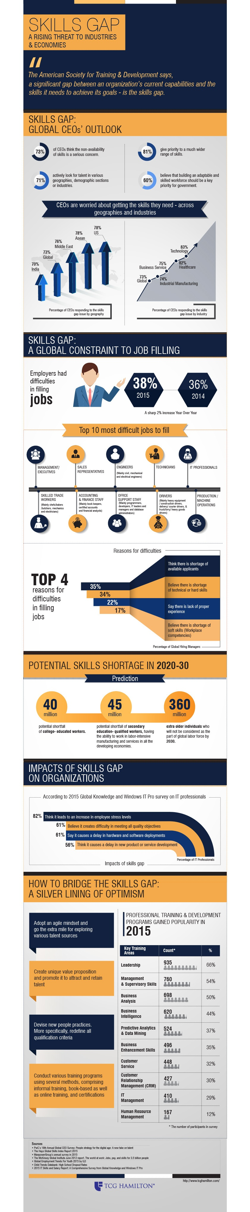 Skills Gap: A Rising Threat To Industries & Economies Infographic