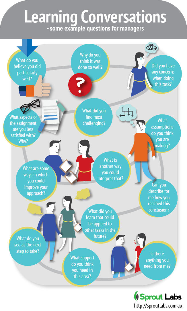 Learning Conversations: Example Questions for Managers Infographic