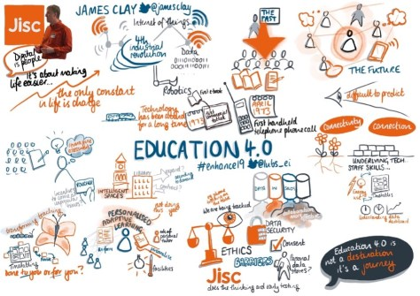 Education 4.0 Sketchnote