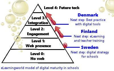 Digital Maturity Model4