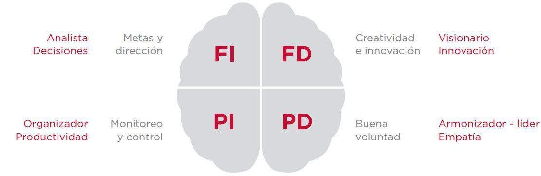 Evaluación de Estilos de Pensamiento Benziger