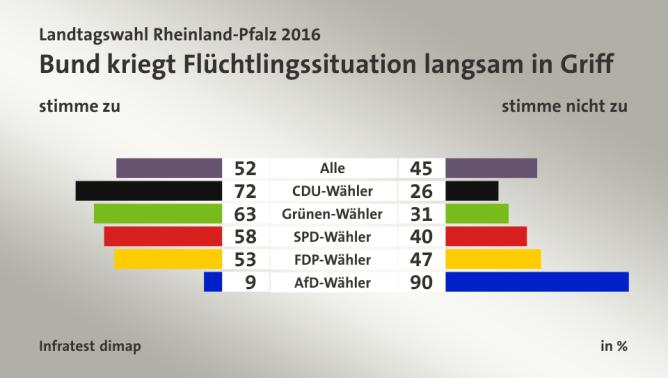 """""""El gobierno federal empieza a controlar la situación con los refugiados"""". Izq: """"de acuerdo, der: """"en desacuerdo"""". Elecciones Baden-Württemberg 2016"""